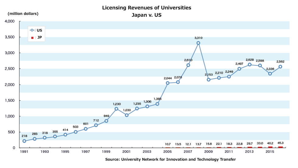 licensing revenues of universities