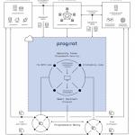 Blockchain enabled next-generation financial transactions - Progmat