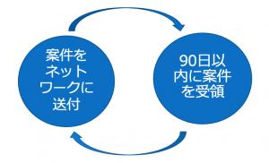 PCTネットワーク